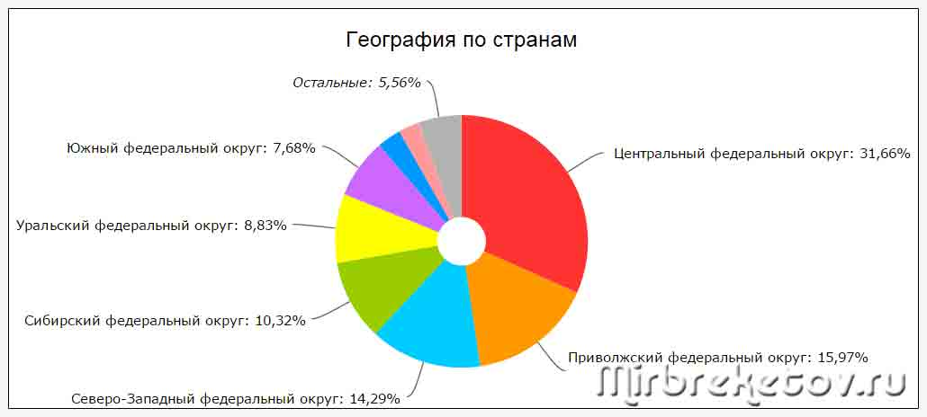Графическая диаграмма по географии посетителей