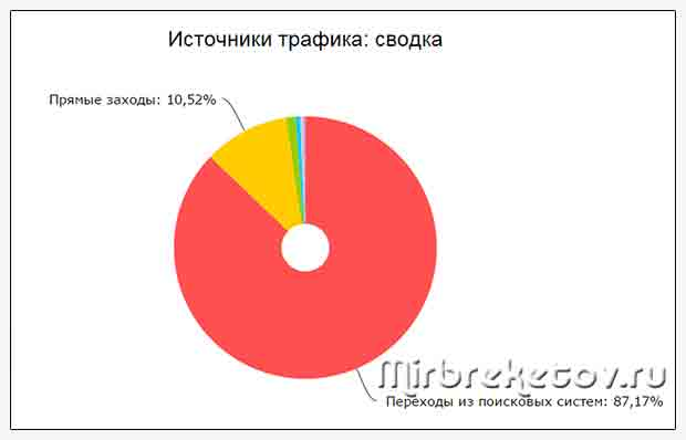 Графический отчет по источникам трафика